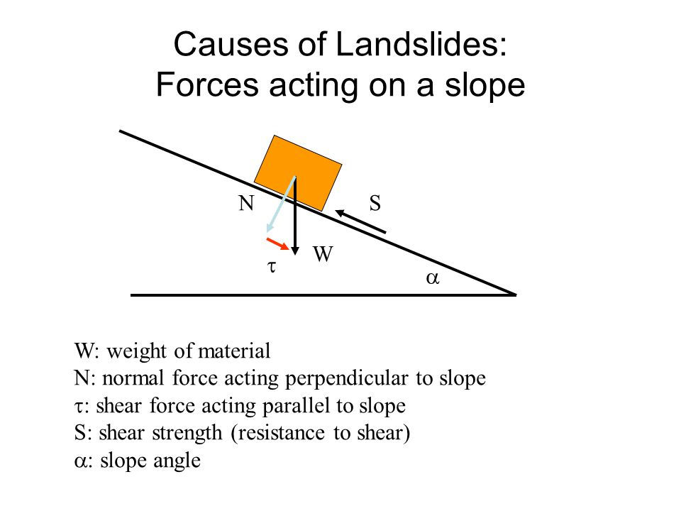 Causes of Landslides: Forces acting on a slope