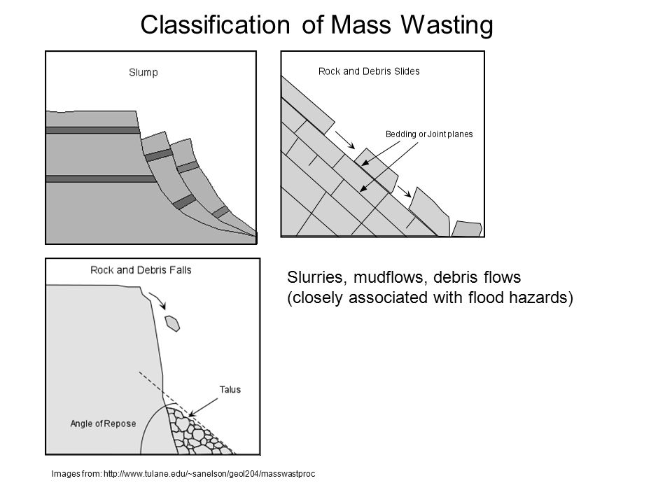 Classification of Mass Wasting