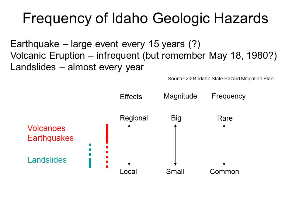 Frequency of Idaho Geologic Hazards