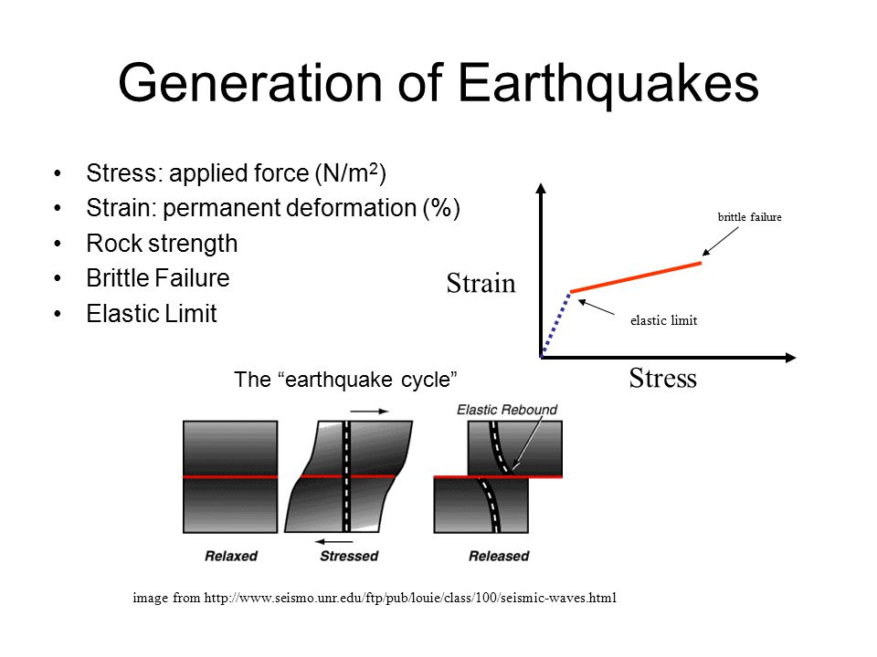 Generation of Earthquakes