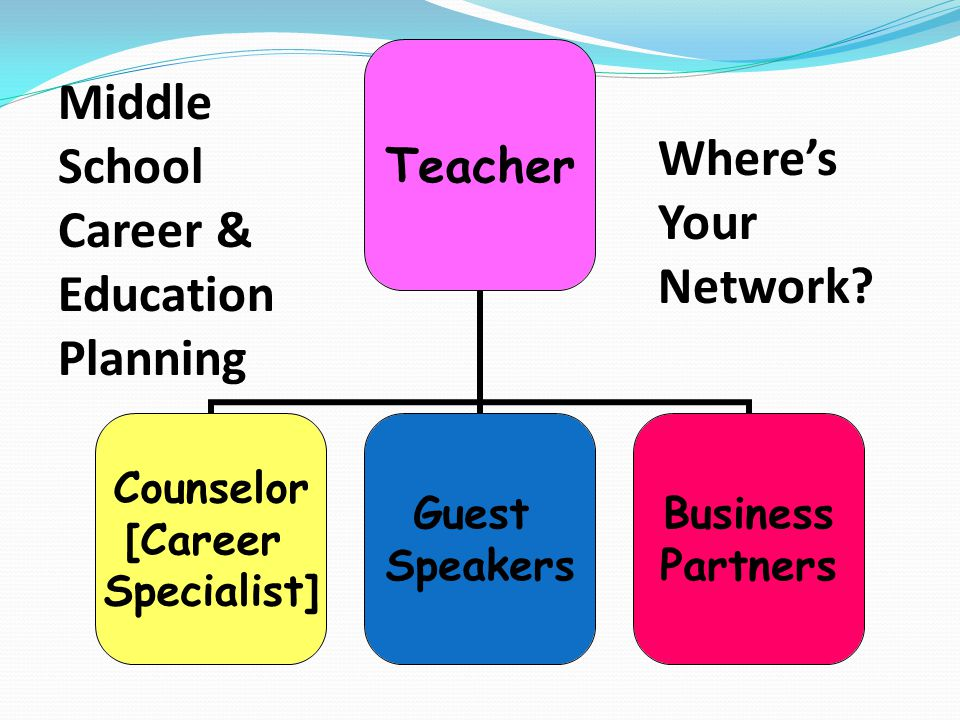 Middle School Where's Career & Your Network Education Planning
