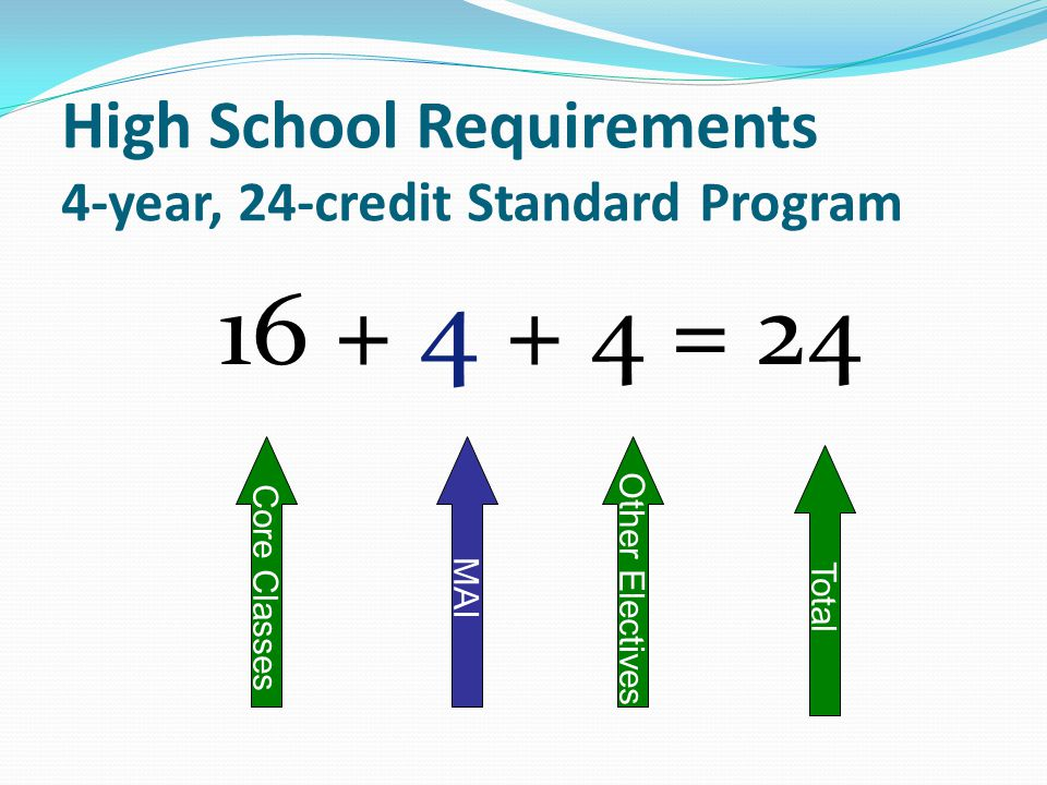 High School Requirements 4-year, 24-credit Standard Program