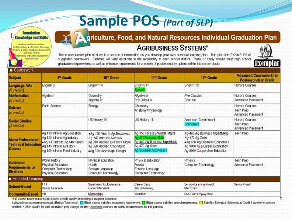 Sample POS (Part of SLP)