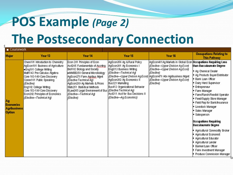 POS Example (Page 2) The Postsecondary Connection