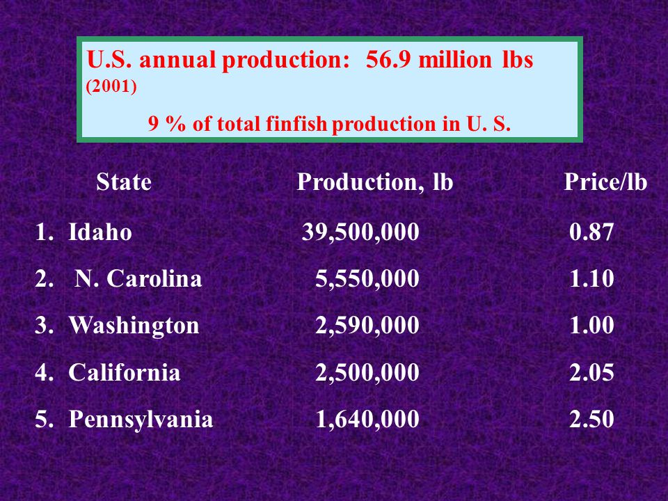 9 % of total finfish production in U. S.