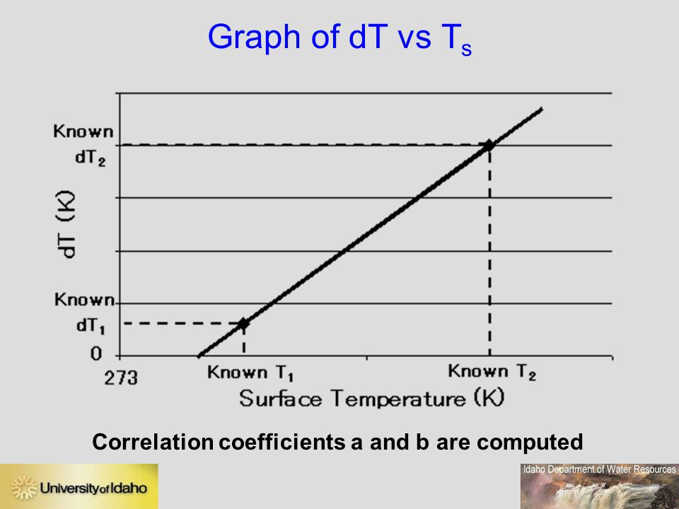 Graph of dT vs Ts Correlation coefficients a and b are computed