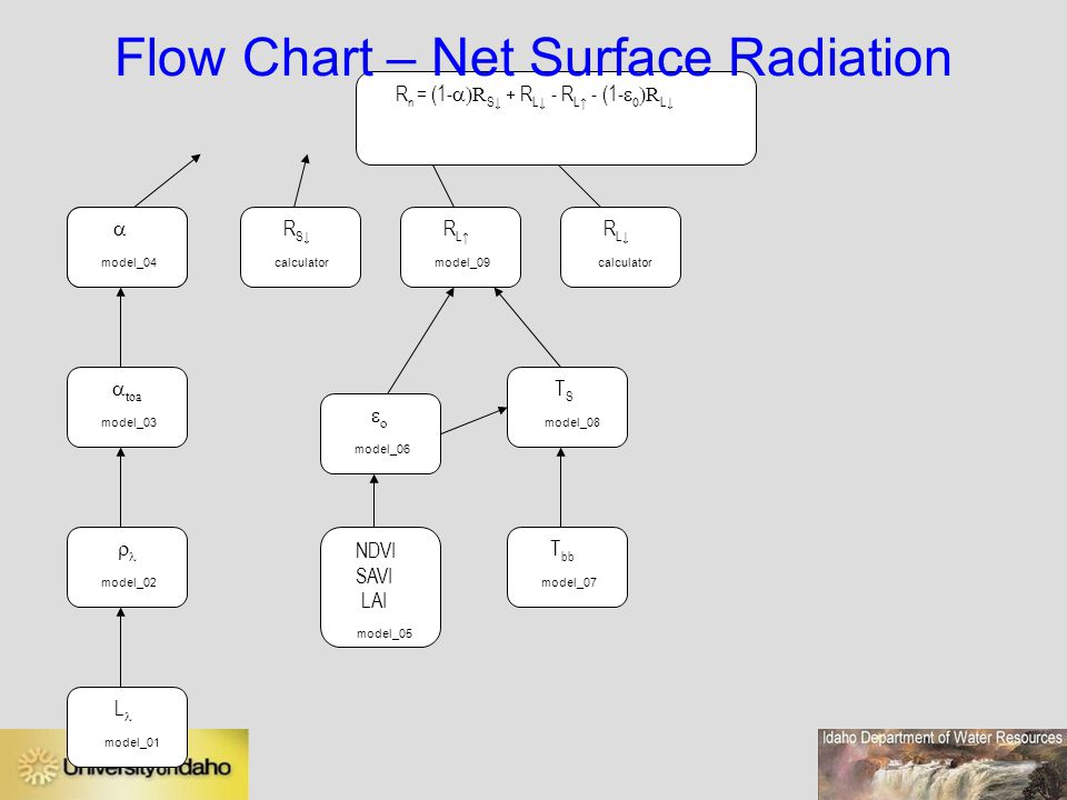 Flow Chart – Net Surface Radiation