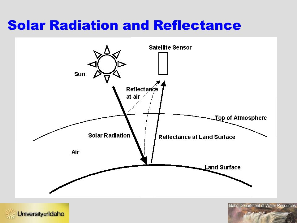 Solar Radiation and Reflectance