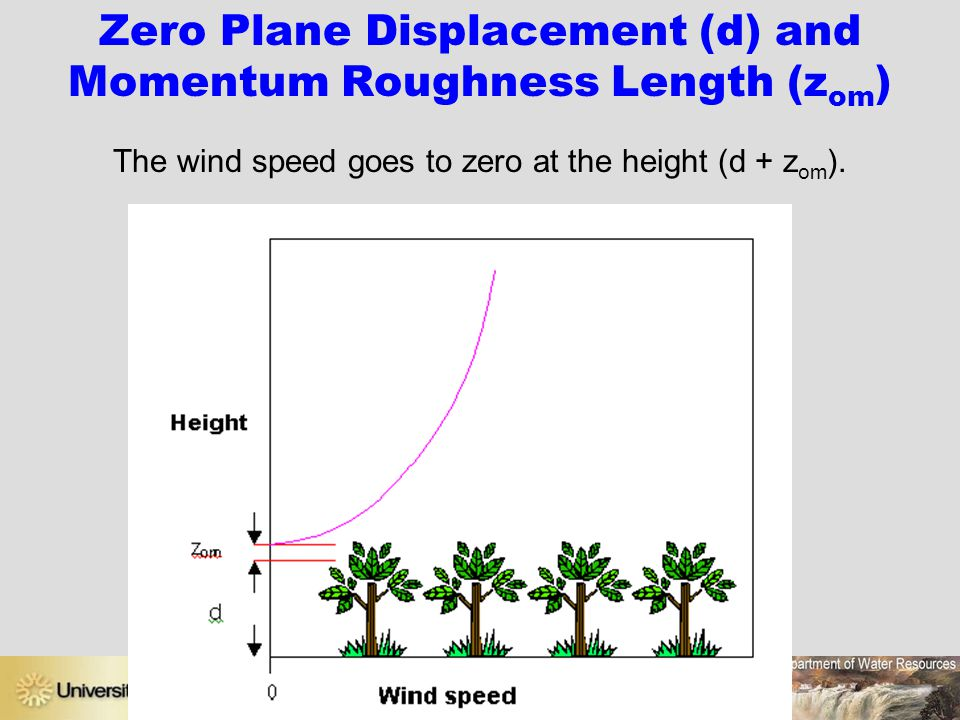 Zero Plane Displacement (d) and Momentum Roughness Length (zom)