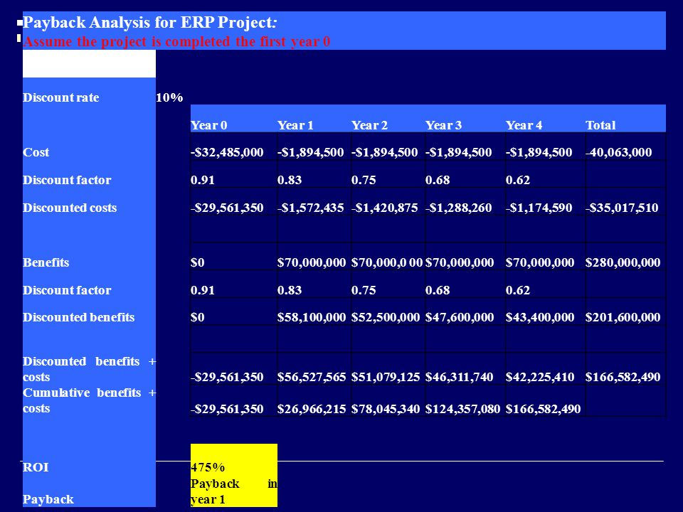 Payback Analysis for ERP Project: