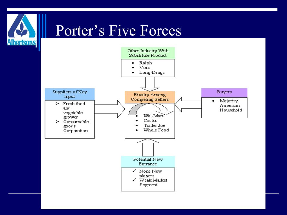 Albertsons inc erp solution it4 consulting team ppt for Porter 5 forces pdf