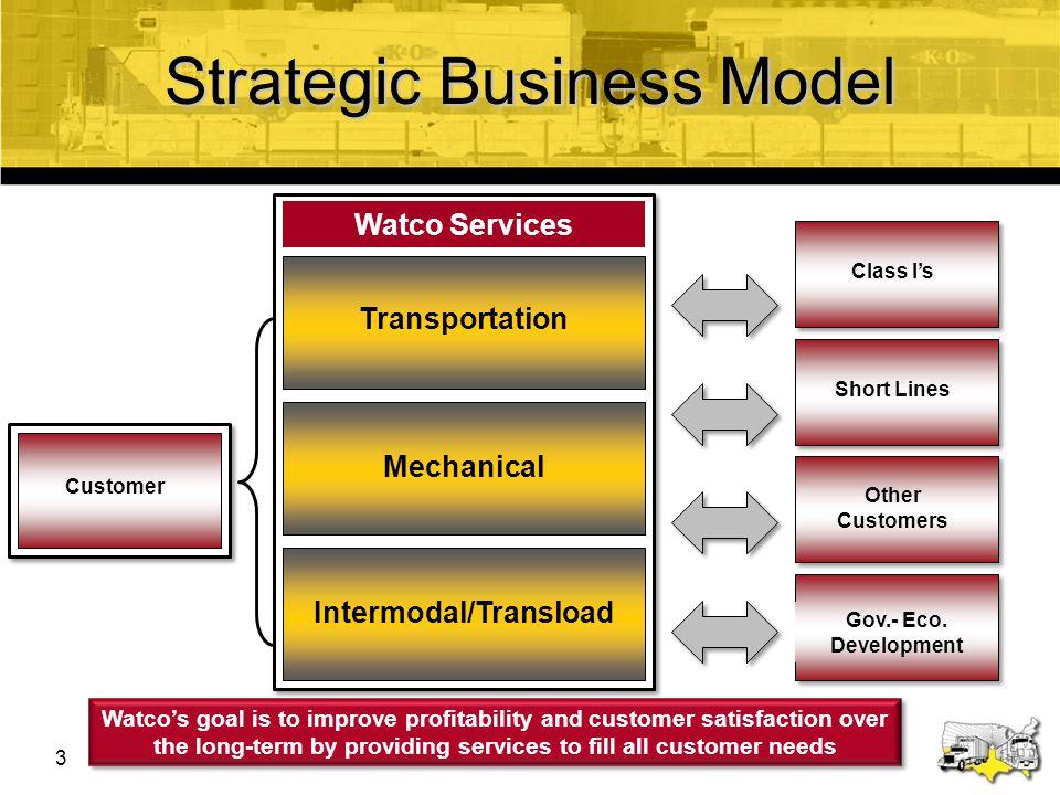 Strategic Business Model