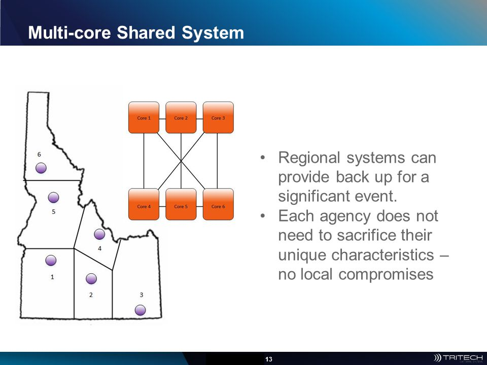 Multi-core Shared System