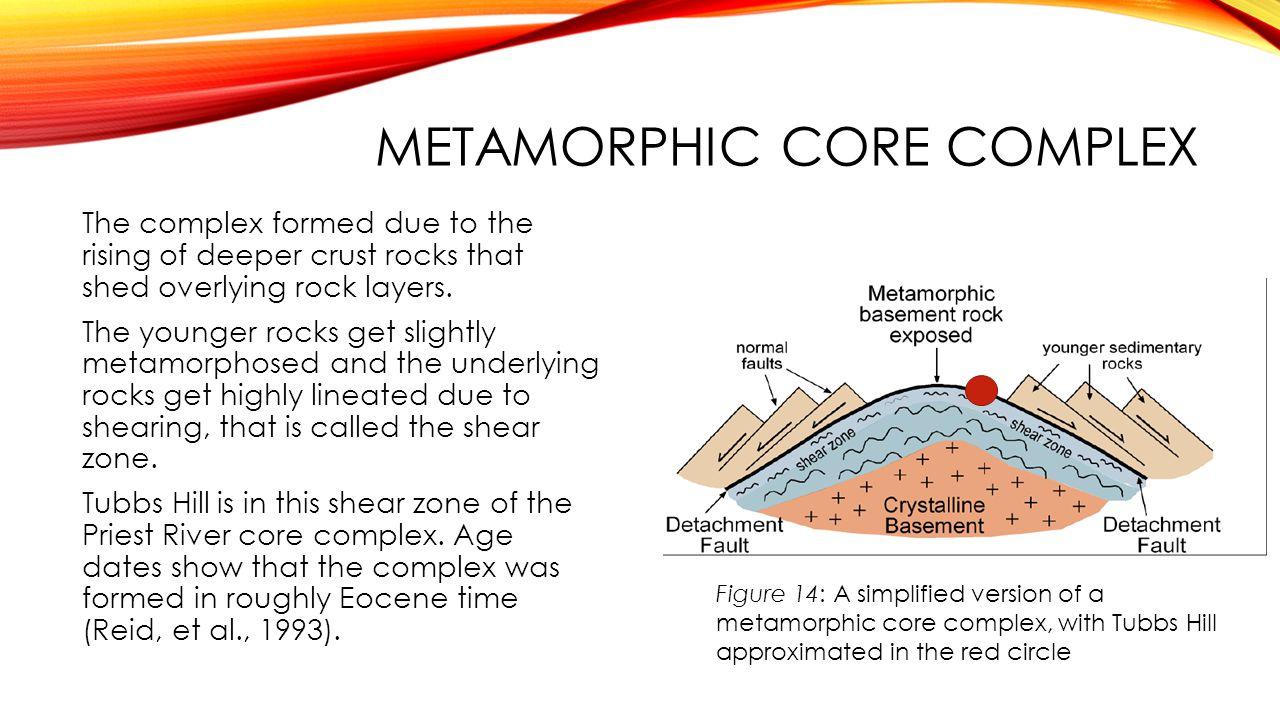 Metamorphic core complex