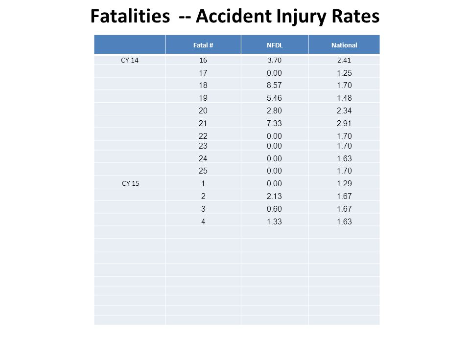 Fatalities -- Accident Injury Rates