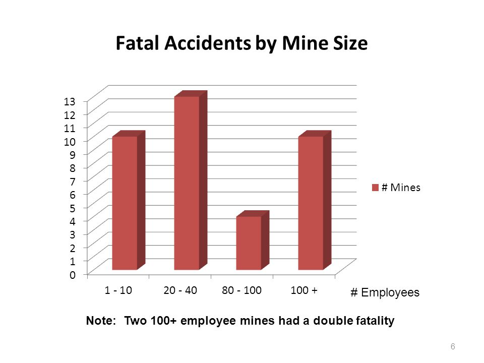 Fatal Accidents by Mine Size