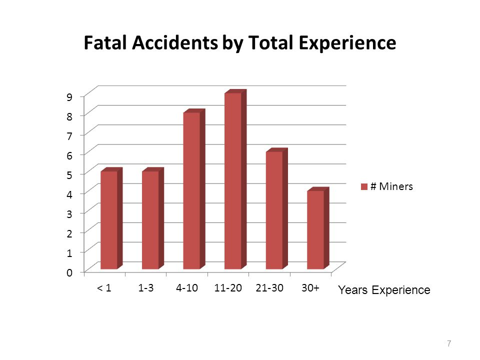 Fatal Accidents by Total Experience