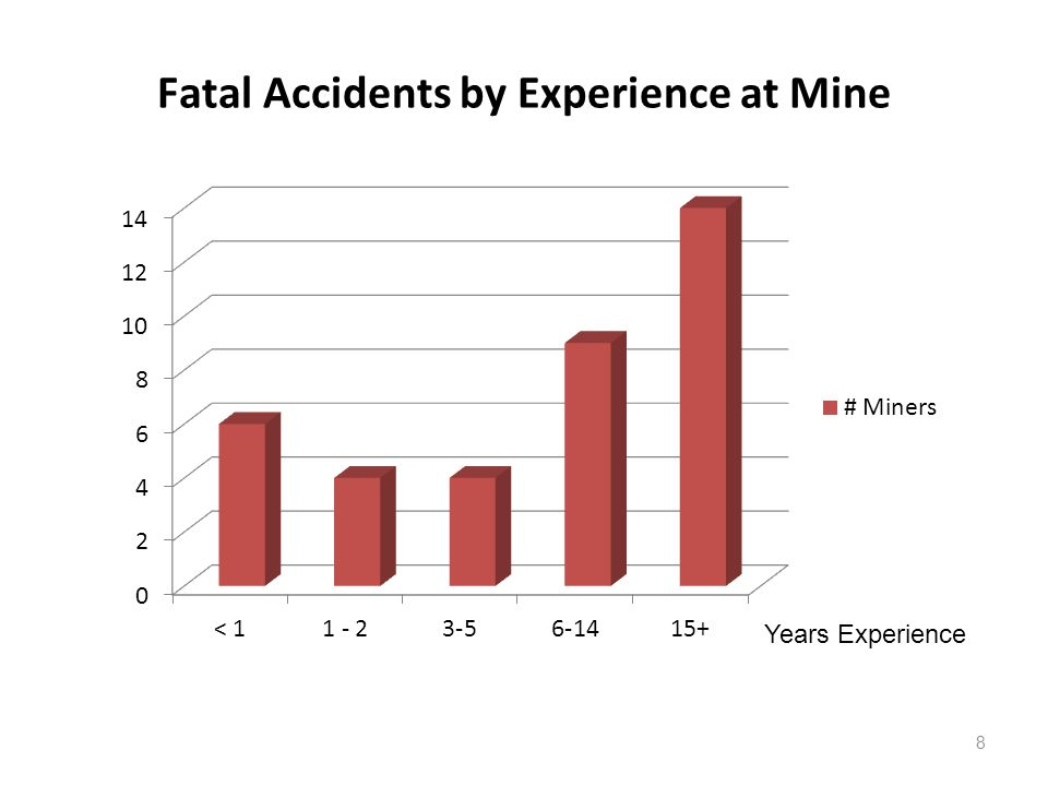 Fatal Accidents by Experience at Mine