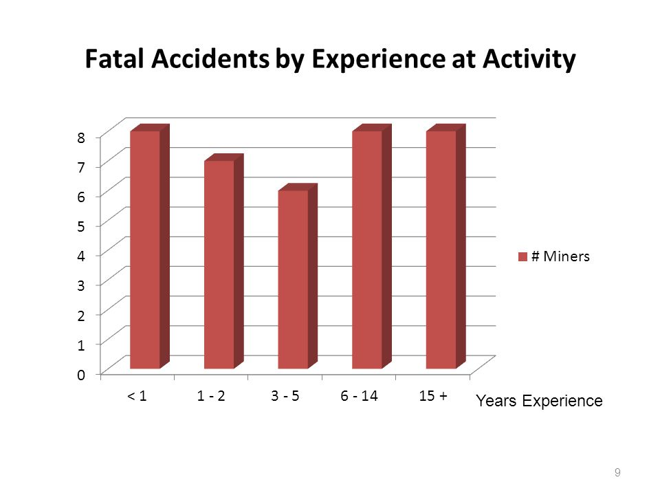 Fatal Accidents by Experience at Activity
