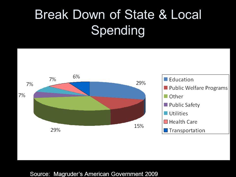 Break Down of State & Local Spending