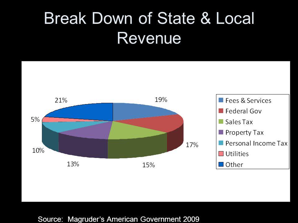 Break Down of State & Local Revenue