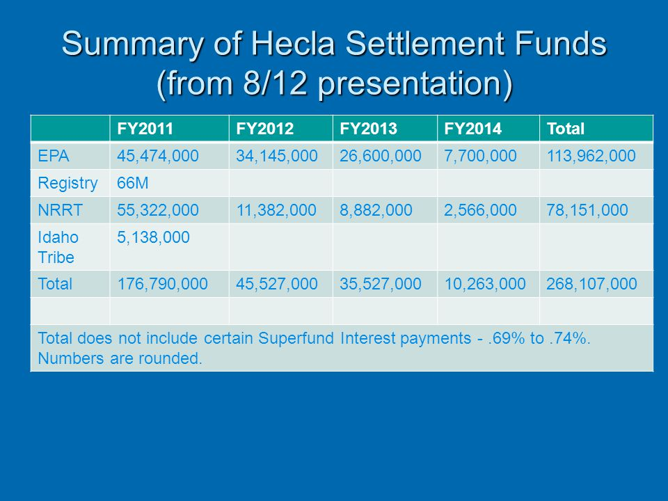 Summary of Hecla Settlement Funds (from 8/12 presentation)