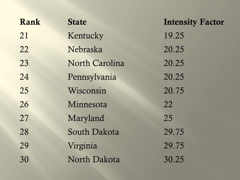 Rank State Intensity Factor 21 Kentucky 19. 25 22 Nebraska 20