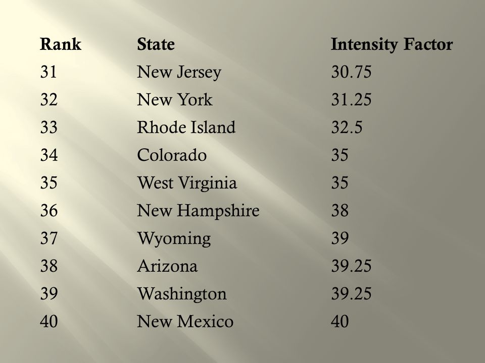 Rank State Intensity Factor 31 New Jersey 30. 75 32 New York 31
