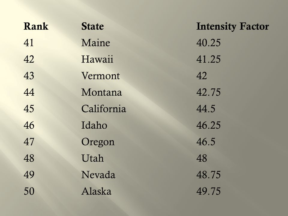 Rank State Intensity Factor 41 Maine 40. 25 42 Hawaii 41