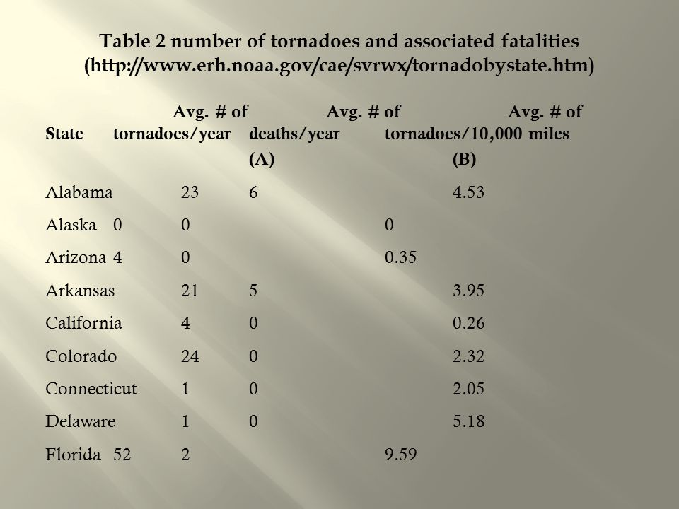 Table 2 number of tornadoes and associated fatalities