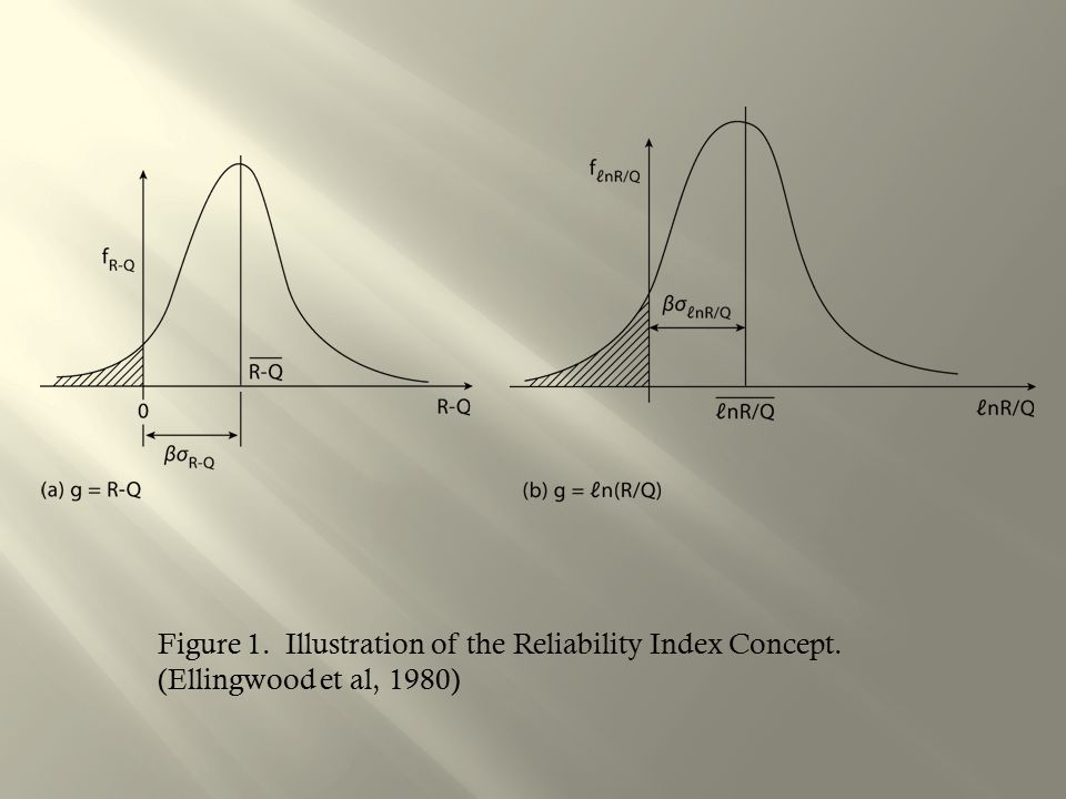 Figure 1. Illustration of the Reliability Index Concept