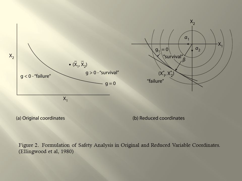 Figure 2. Formulation of Safety Analysis in Original and Reduced Variable Coordinates.