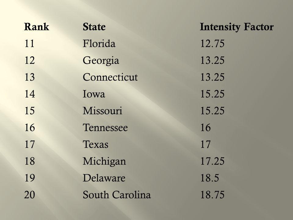 Rank State Intensity Factor 11 Florida 12. 75 12 Georgia 13