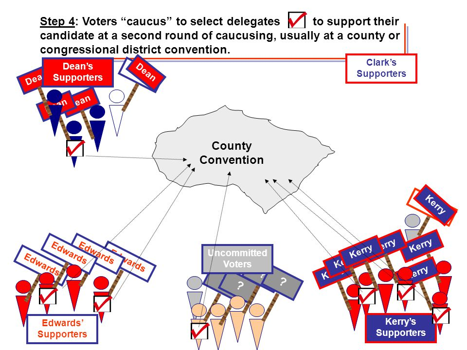 Step 4: Voters caucus to select delegates to support their candidate at a second round of caucusing, usually at a county or congressional district convention.