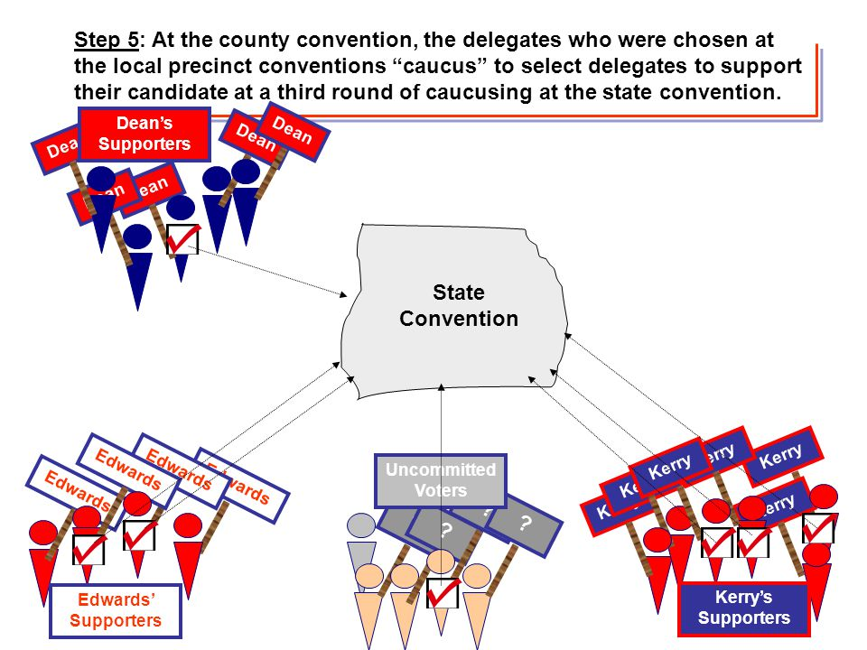 Step 5: At the county convention, the delegates who were chosen at the local precinct conventions caucus to select delegates to support their candidate at a third round of caucusing at the state convention.