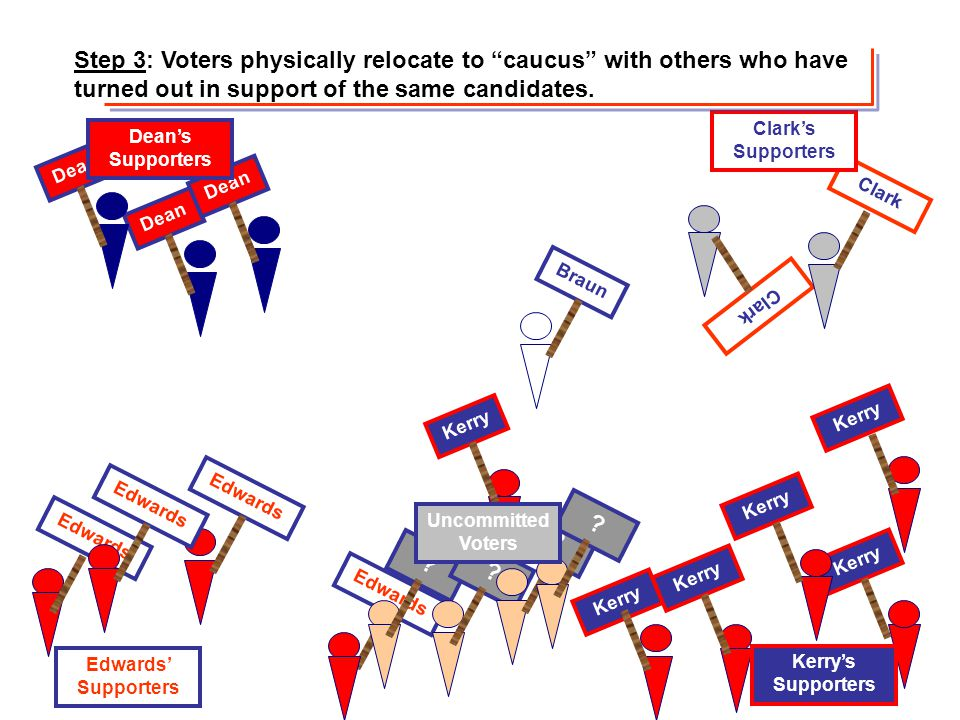 Step 3: Voters physically relocate to caucus with others who have turned out in support of the same candidates.