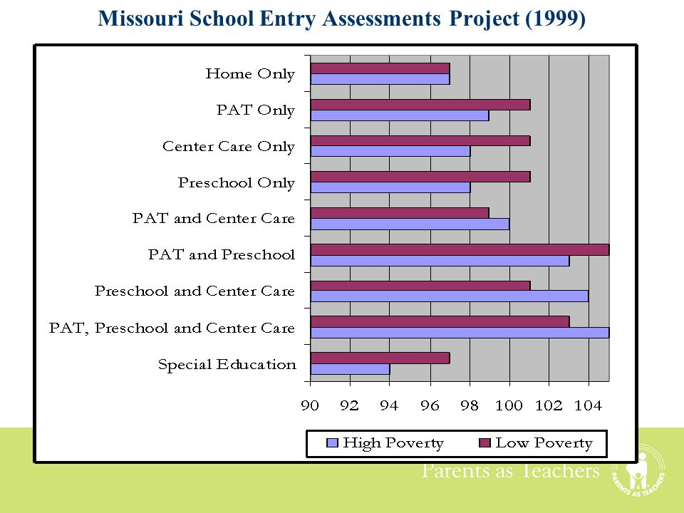 Missouri School Entry Assessments Project (1999)