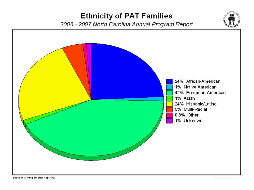 76% of families have at least one risk characteristic