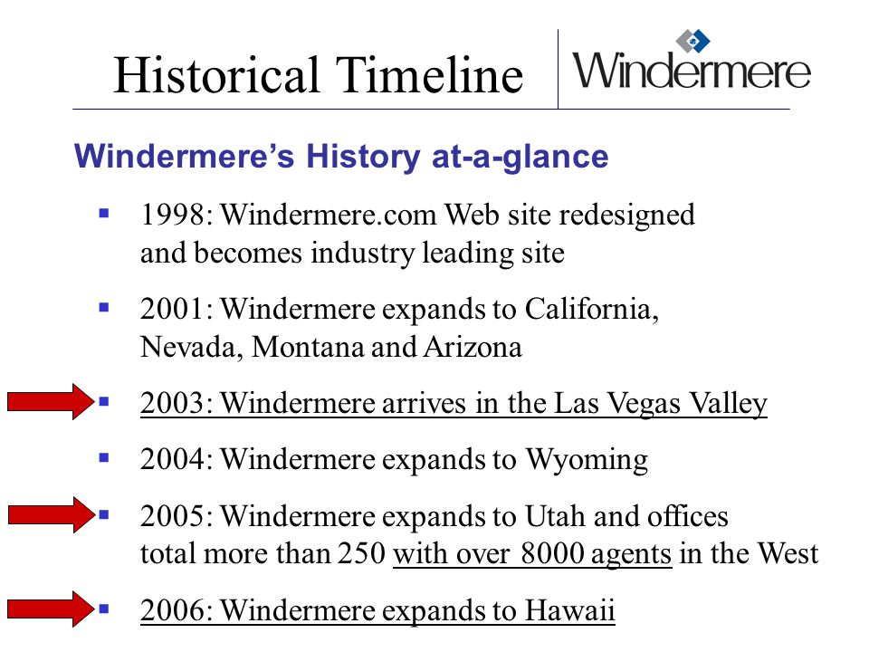 Historical Timeline Windermere's History at-a-glance