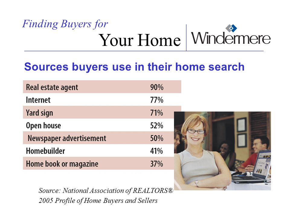 Your Home Finding Buyers for Sources buyers use in their home search