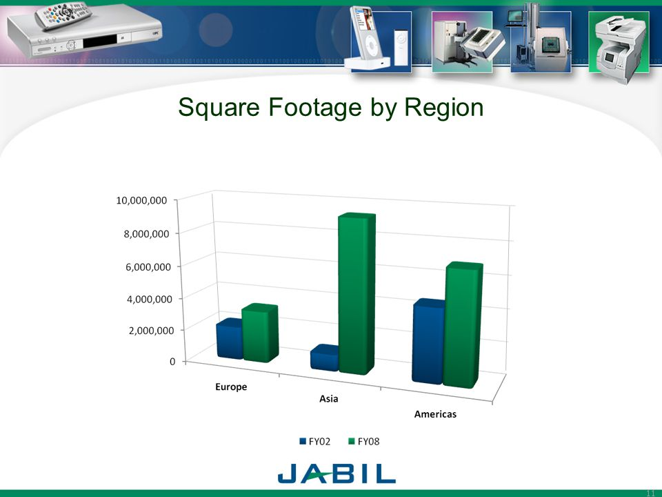 Square Footage by Region