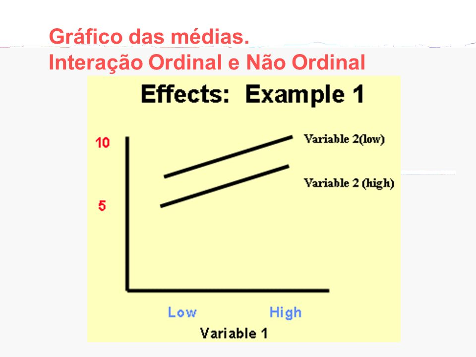 Gráfico das médias. Interação Ordinal e Não Ordinal