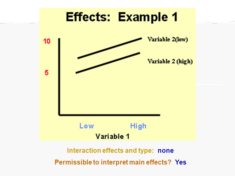 Interaction effects and type: none