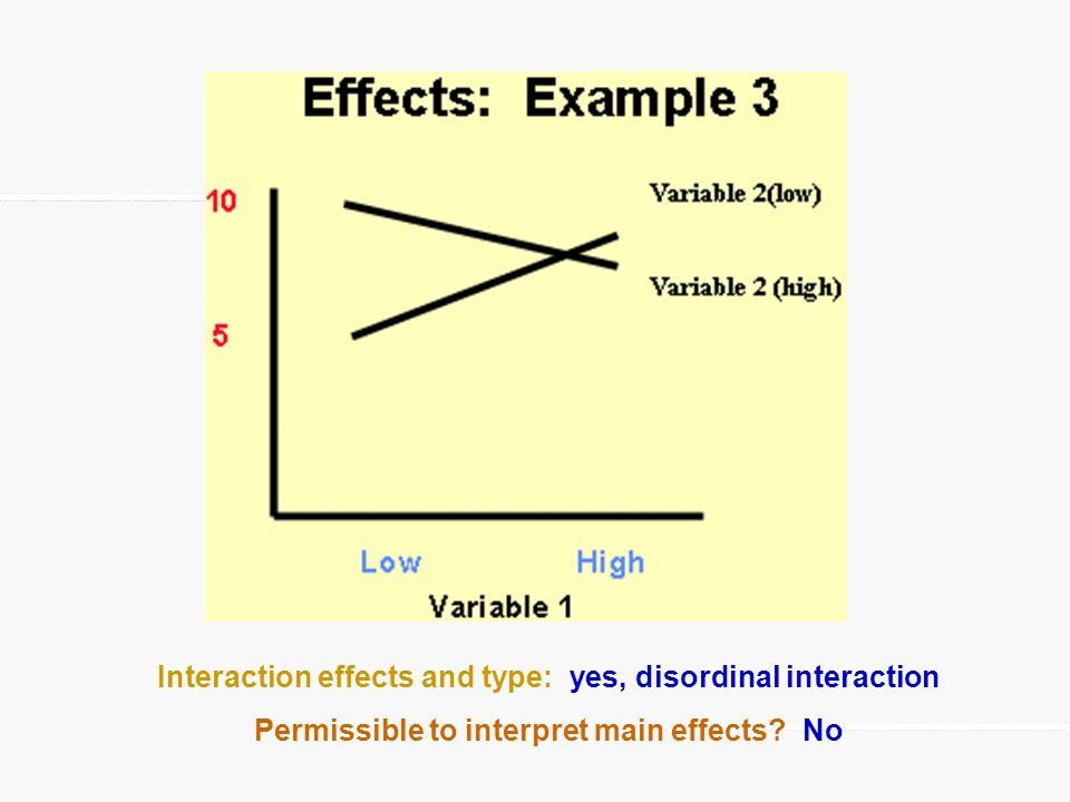 Interaction effects and type: yes, disordinal interaction