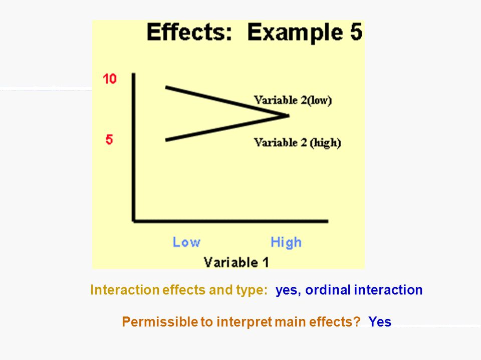 Interaction effects and type: yes, ordinal interaction