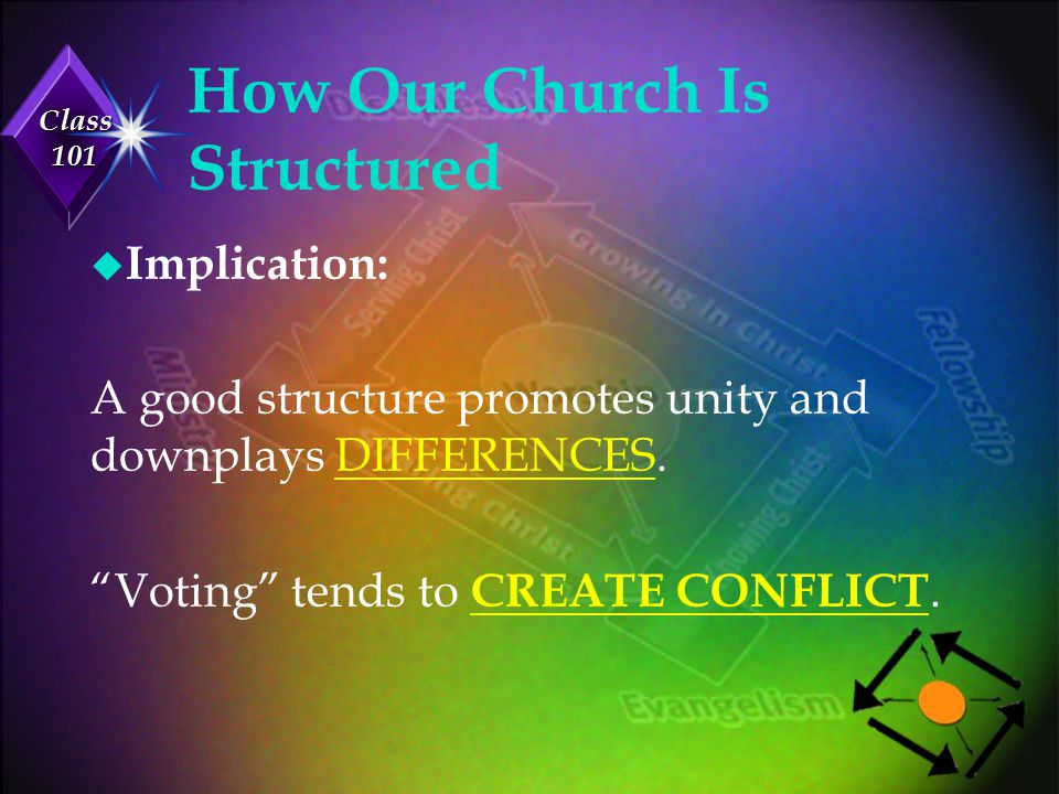 How Our Church Is Structured