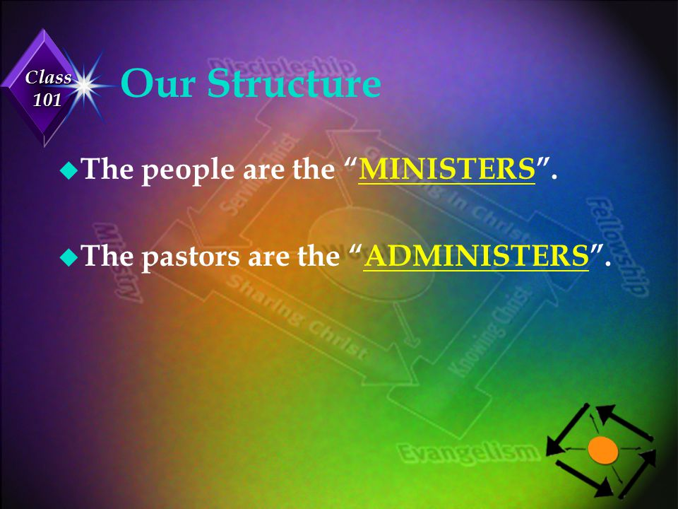 Our Structure The people are the MINISTERS .