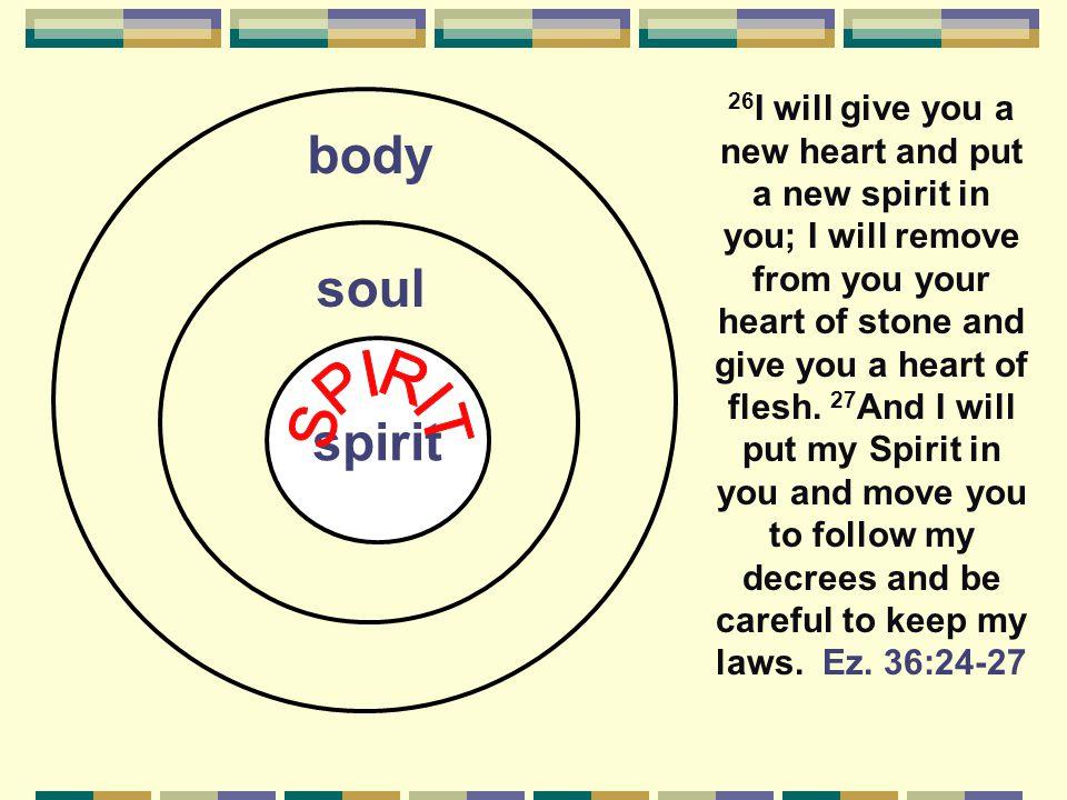 body soul spirit SPIRIT