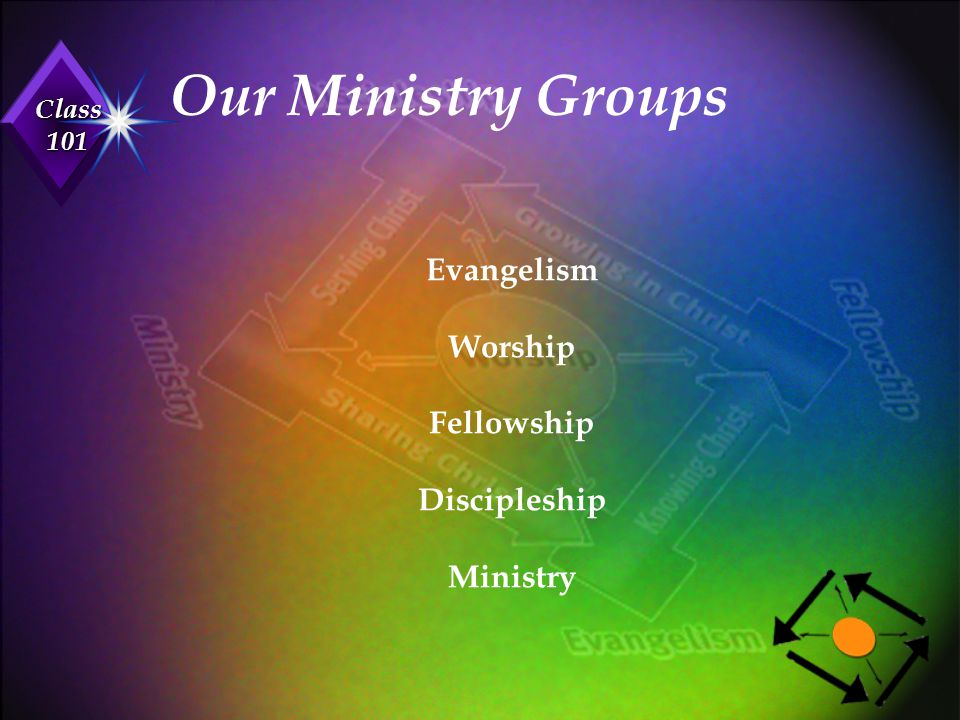 Our Ministry Groups Evangelism Worship Fellowship Discipleship