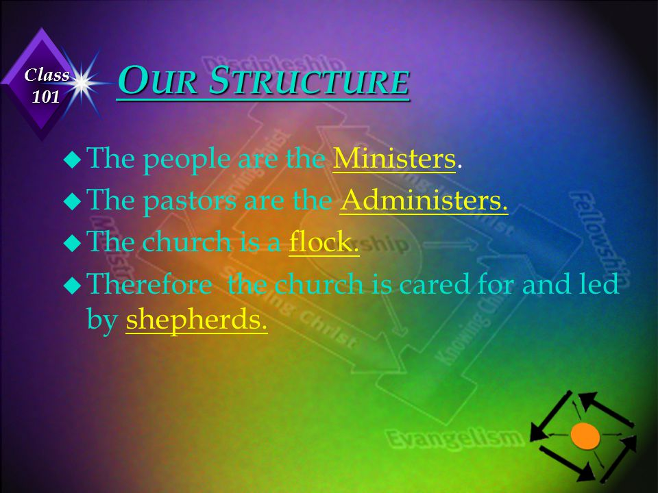 Our Structure The people are the Ministers.